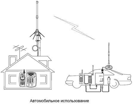 Длина радиочастотного кабеля