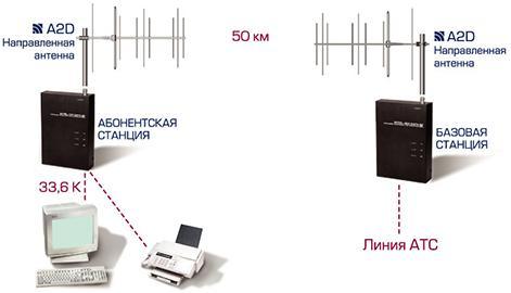 Радиоудлинитель WITEL-300 DATA так же, предназначен для переноса линии АТС по радиоканалу на большие расстояния с...